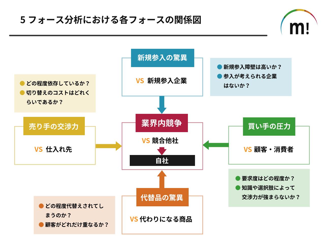 5フォース分析における各フォースの関係図