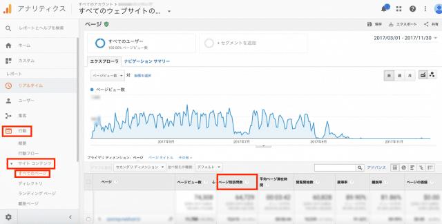 Googleアナリティクスでページ別訪問数を見る方法