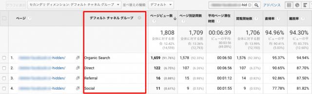 Googleアナリティクスでチャネルグループ別のPV数を調べる手順③