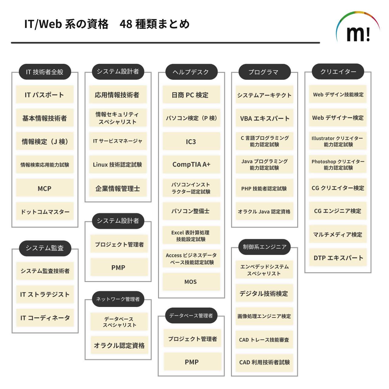 IT/Web系の資格