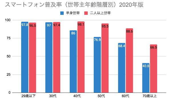 スマートフォン普及率(世帯主年齢階層別)2020年度版