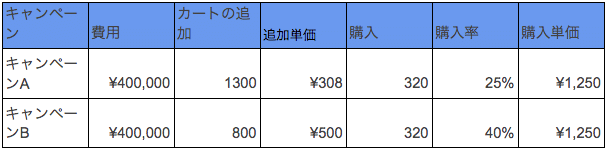 コンバージョン列の図